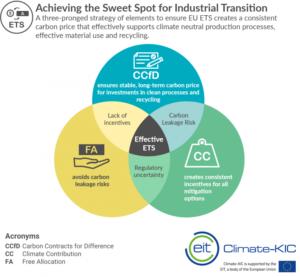 Achieving the Sweet Spot of Industrial Transformation
